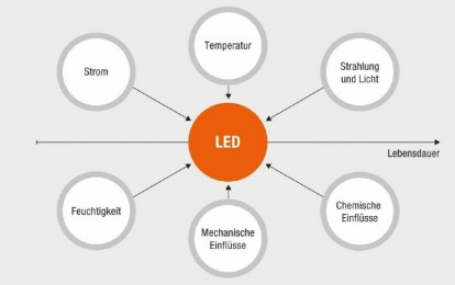 led-leuchtmittel-einflussfaktoren