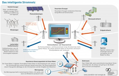 Smart Grid - Intelligente Stromnetz