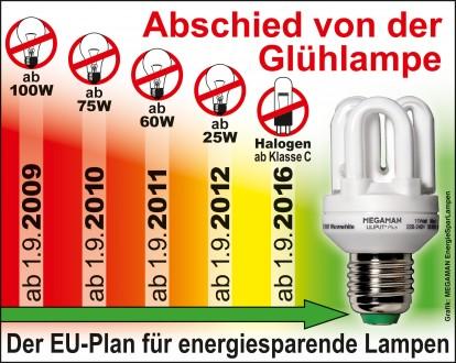 EU-Glühlampen-Verbot