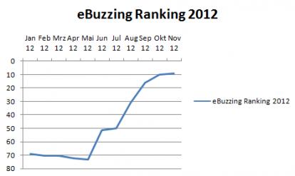 ebuzzing-ranking-2012
