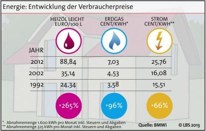 Haushalte steigern Energieeffizienz um ein Viertel