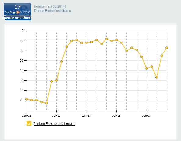 blog-ranking-mai-2014