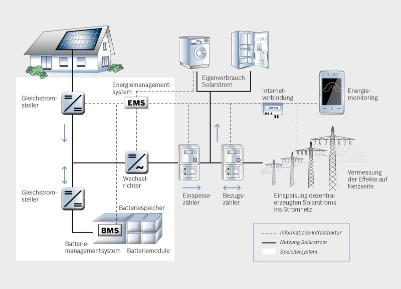 bosch-photovoltaik-energy
