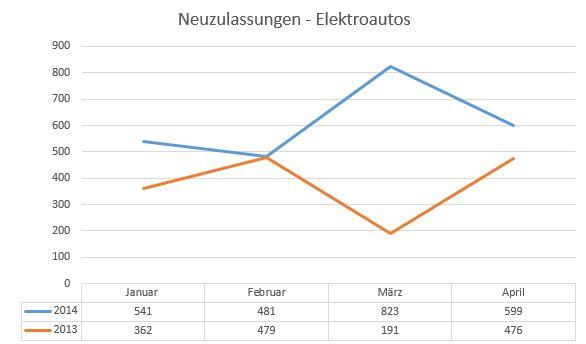 neuzulassungen-elektrofahrzeuge-april-2014
