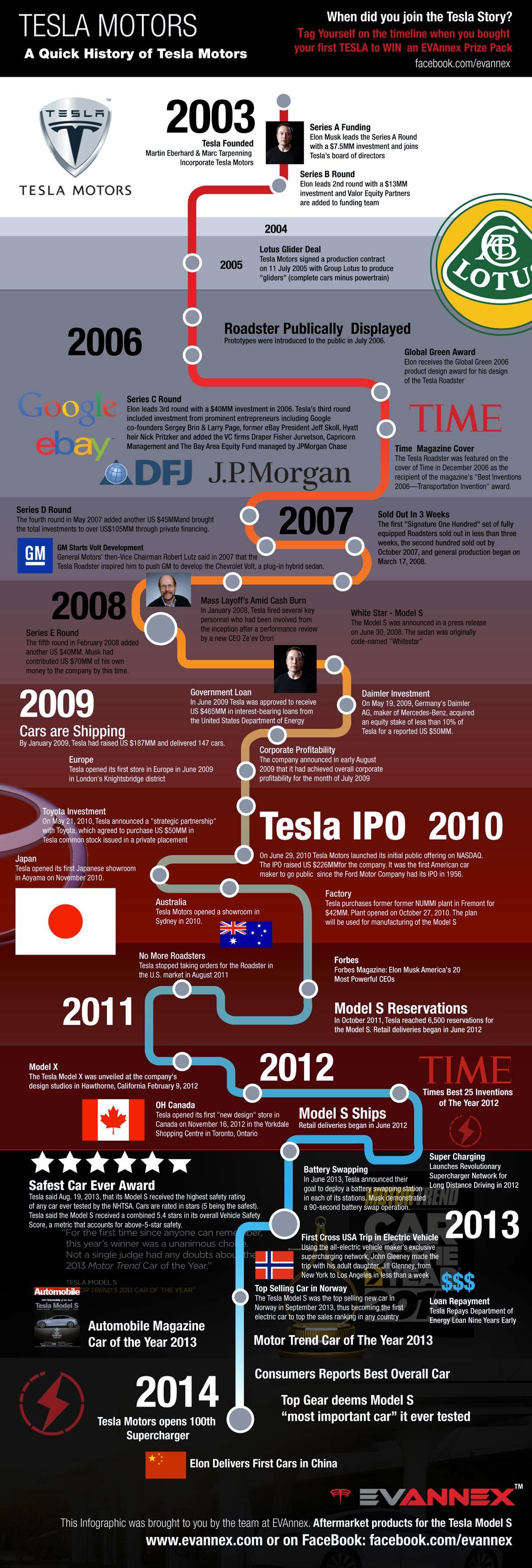 tesla-motors-infografik
