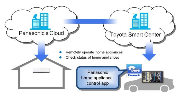 Toyota und Panasonic - Kommunikation zwischen Haushaltsgeräten und Fahrzeug
