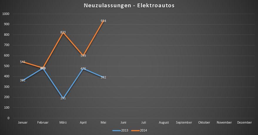 neuzulassungen-elektroautos-mai-2014