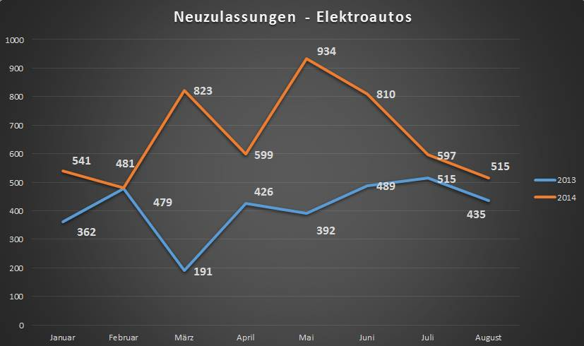 neuzulassungen-elektroautos-august-2014
