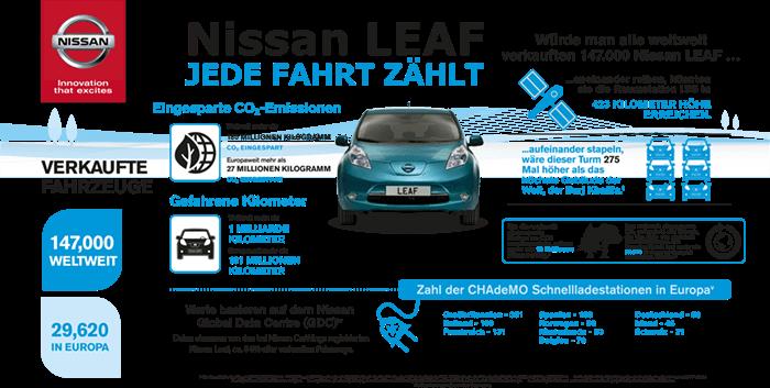 nissan-leaf-meilenstein