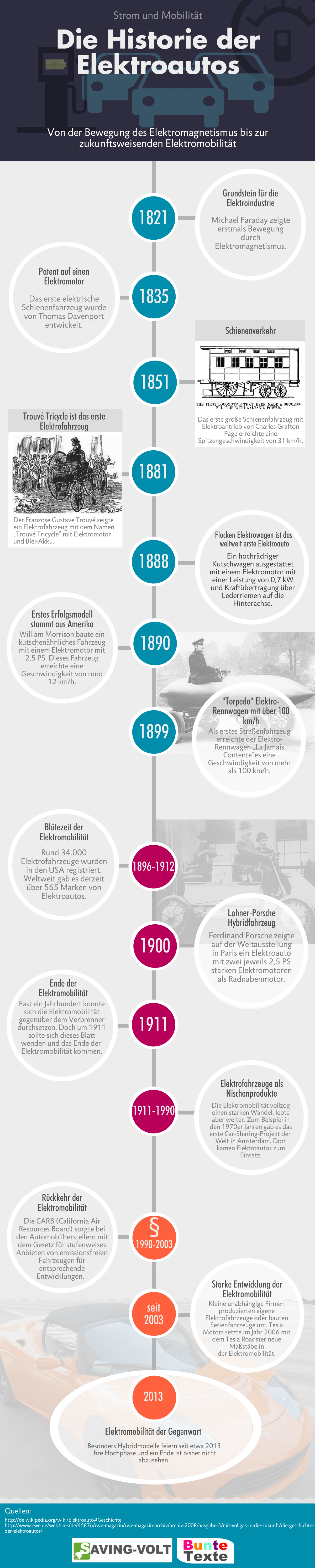 Geschichte des Elektroautos - Infografik