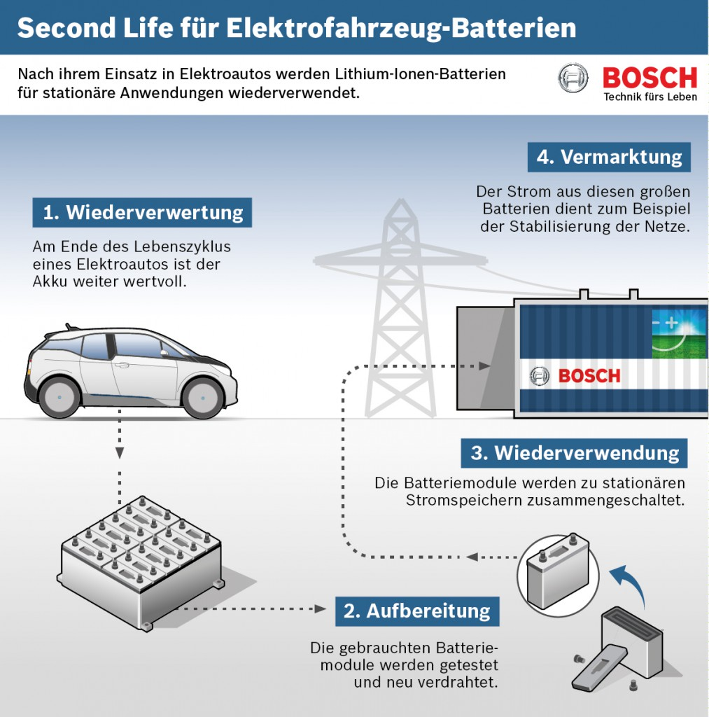 projekt-second-life-batteries-bosch-bmw-vattenfall