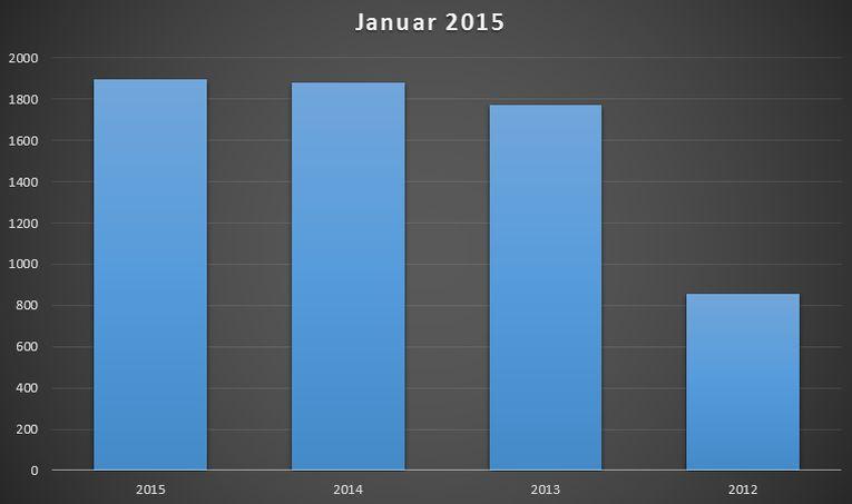 neuzulassungen-hybridautos-januar-2015