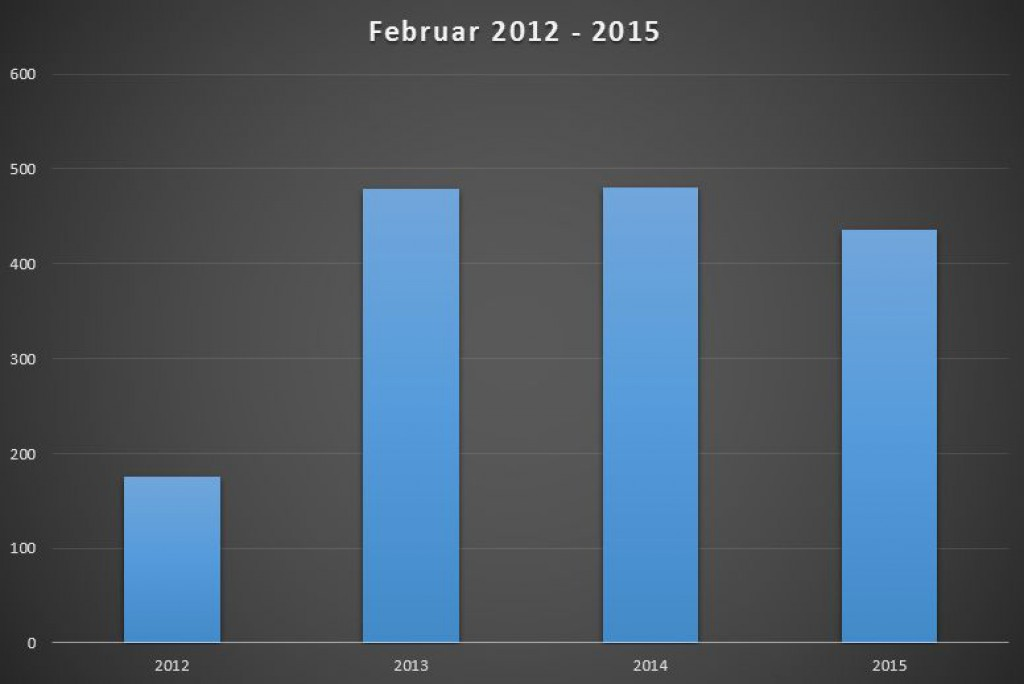 neuzulassungen-elektroautos-februar-2012-2015