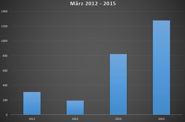 neuzulassungen-elektroautos-maerz-2012-2015