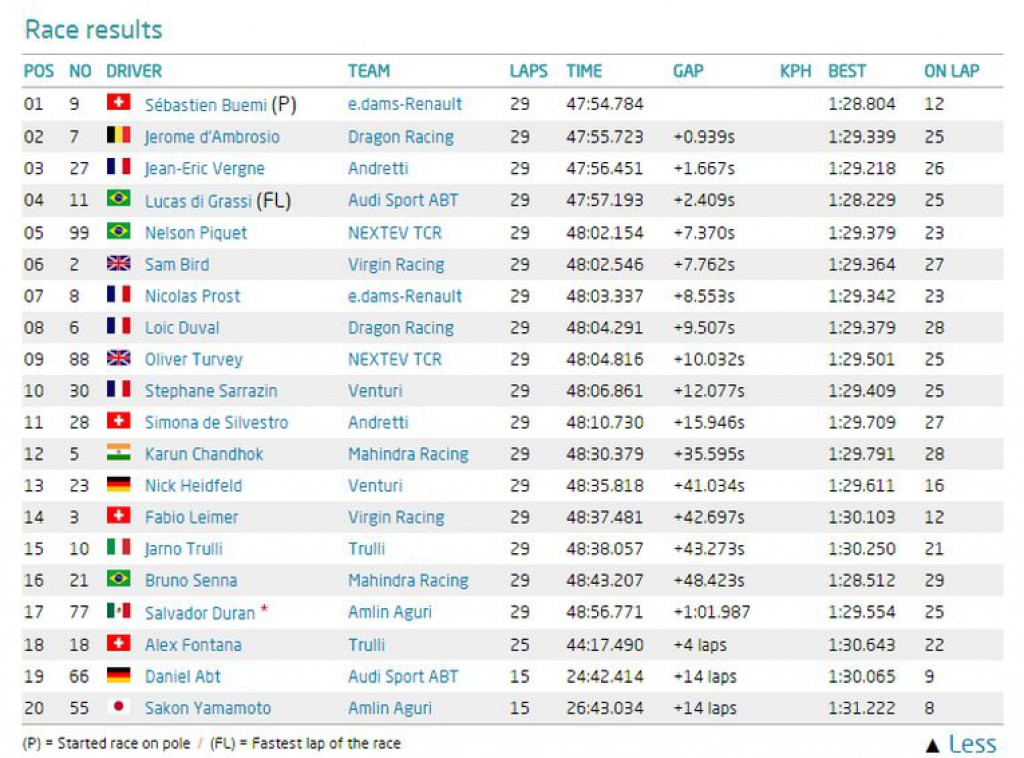 race-result-formel-e-london-race-10