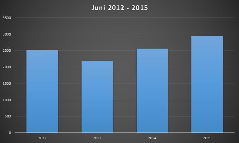neuzulassungen-hybridautos-juni-2015