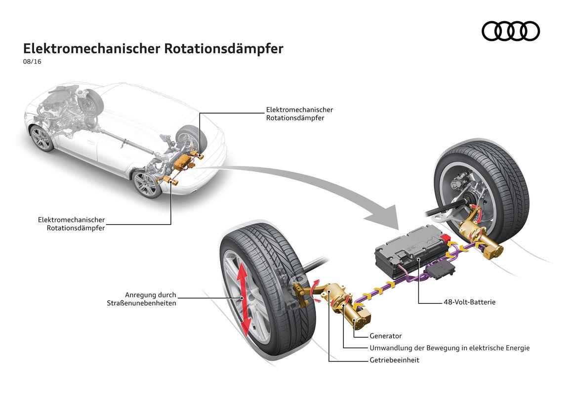 stossdaempfer-audi-technologie-kraftstoff-energie